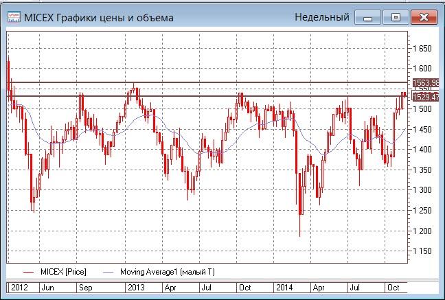 Гвоздем недельной программы на рынке будет заседание ОПЕК