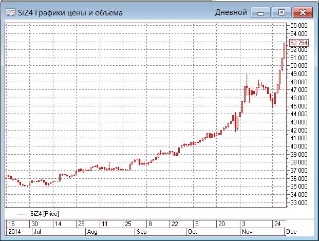 Цены на нефть тянут рубль вниз
