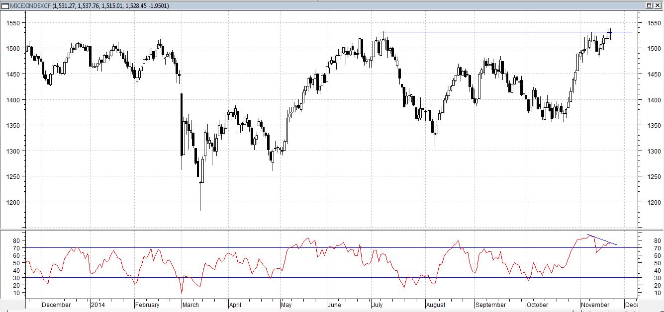 В пятницу индекс ММВБ торгуется в нуле, вблизи июльского максимума 1530 пунктов