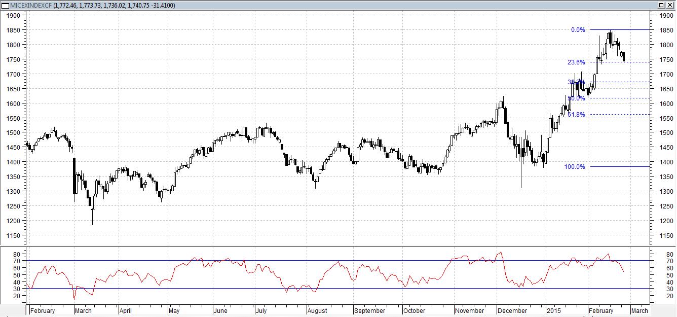 Сегодня индекс ММВБ снижется, менее 2%