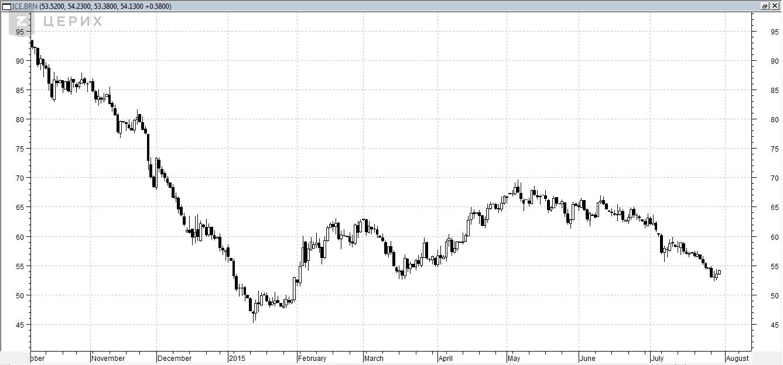 ОПЕК ожидает стабилизации цен на нефть в 2016 г., на долгосрочную перспективу - аль-Бадри