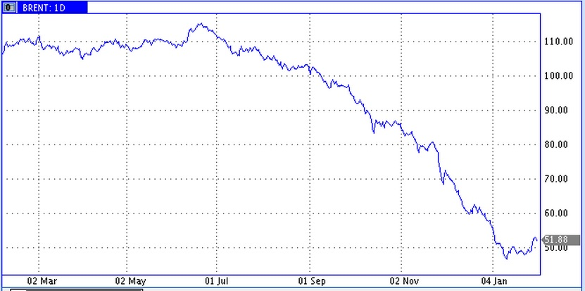 Цены на нефть делают попытку подрастания