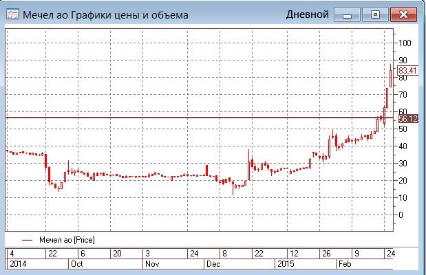 Рост нефтяных цен укрепил рубль и разогнал индекс РТС