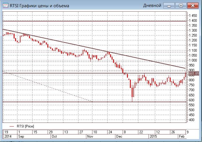 Рост цен на нефть и ожидание прорыва по Украине делают погоду на рынке