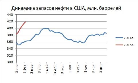 Новые рекорды объема запасов нефти в США – цены вниз