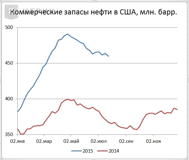Цены нефти выросли на снижении запасов и добычи в США