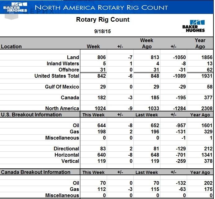 Активность по добыче сланцевой нефти в США продолжает снижаться