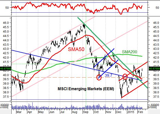 На чем будут расти развивающиеся рынки?