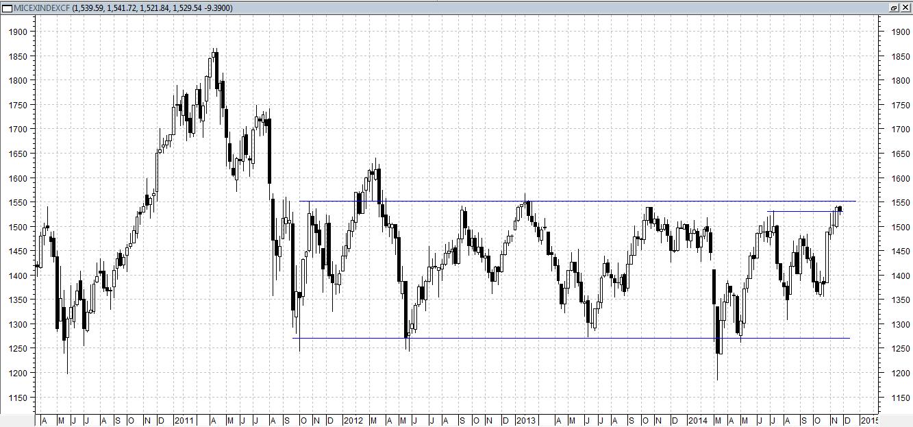Сегодня индекс ММВБ торгуется в слабом минусе, около отметки 1530 пунктов
