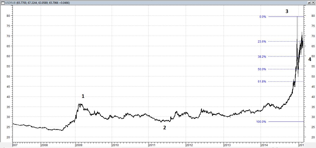 Рассмотрим перспективы рубля, используя теорию волн Эллиотта (ТВЭ)