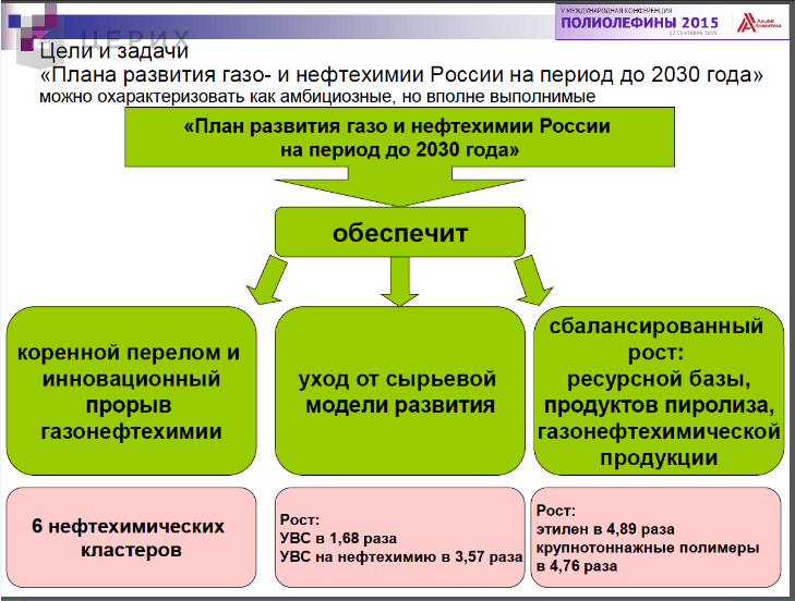 С 2010 года производство