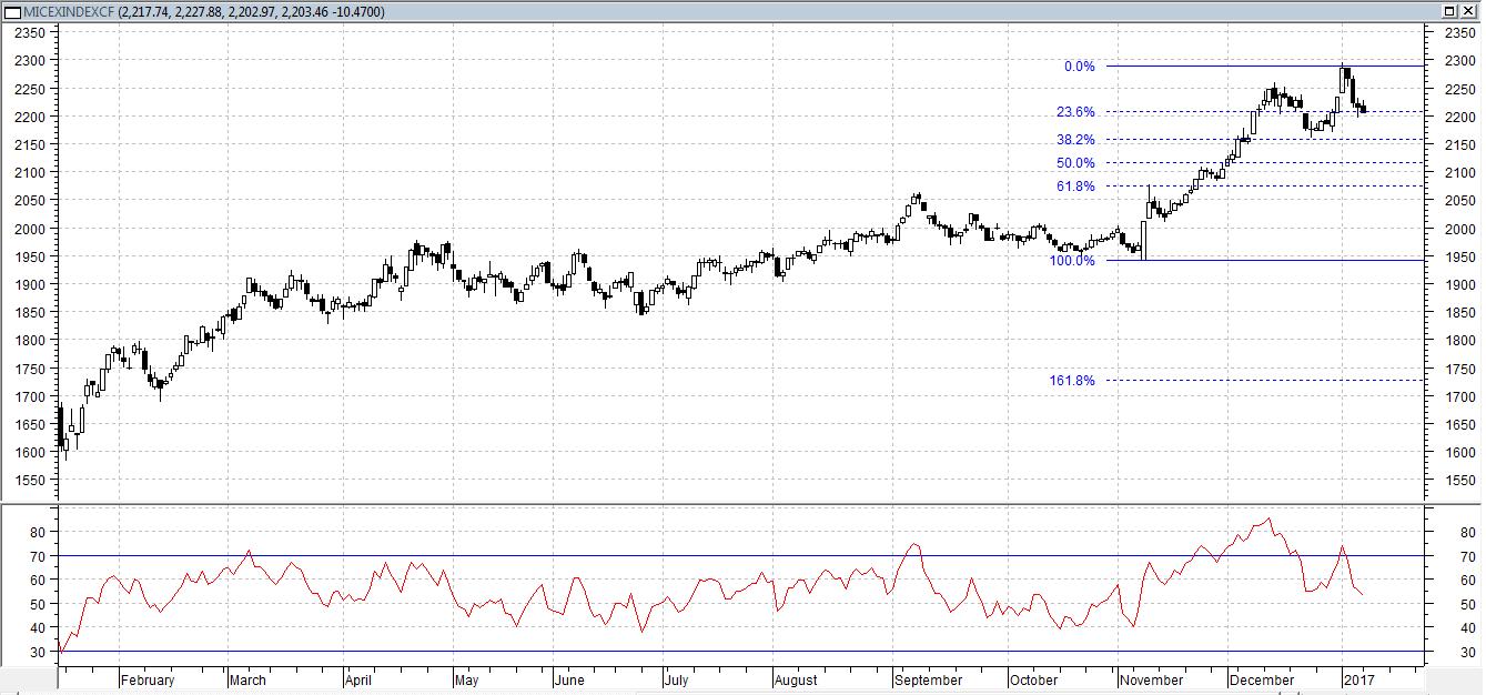 Сегодня индекс ММВБ снижается, менее 1%