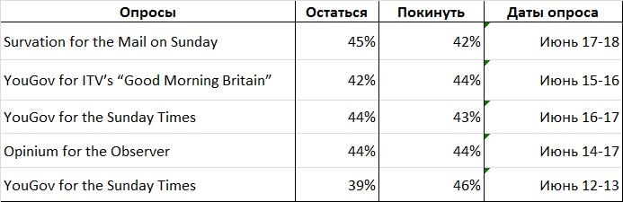 Brexit: уйти нельзя остаться.