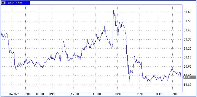 Снижение цен на фоне роста добычи и экспорта нефти из США