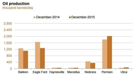EIA прогнозирует дальнейшее снижение добычи нефти в США