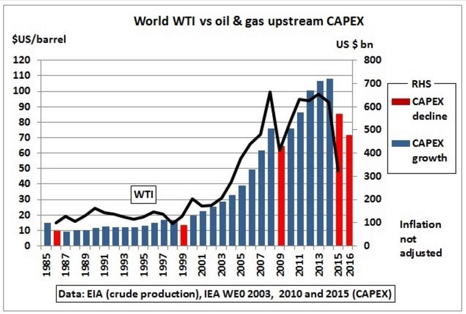 Глубинные перестройки нефтяной отрасли