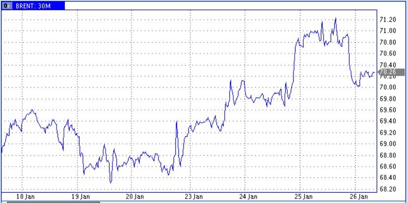 На рынке растут ожидания среднесрочного отката нефтяных цен