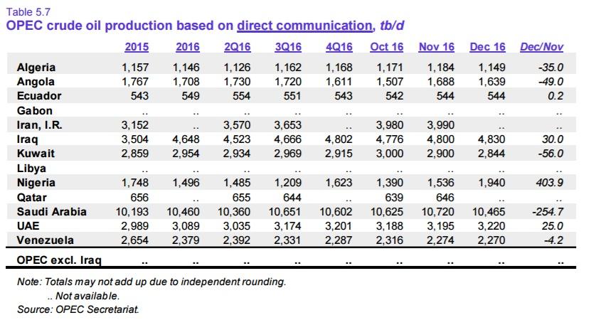Январский отчет ОПЕК напомнил о трудностях работы Комитета по контролю добычи