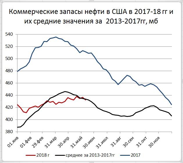 Запасы нефти в США -4,1 мб, добыча +100 тб/д.