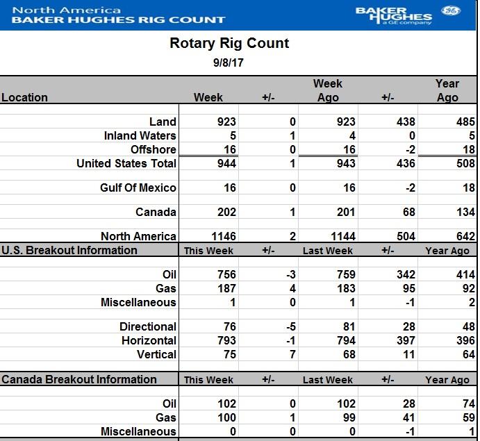 Число буровых на нефть в США за неделю снизилось на 3 шт.