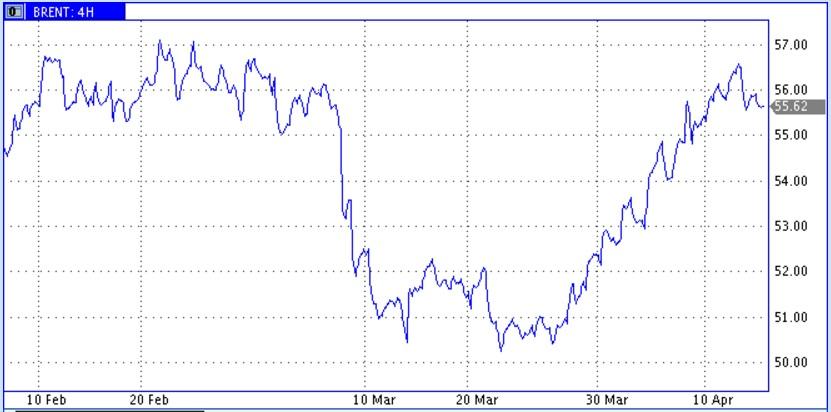 Цены нефти остались в диапазоне комфорта