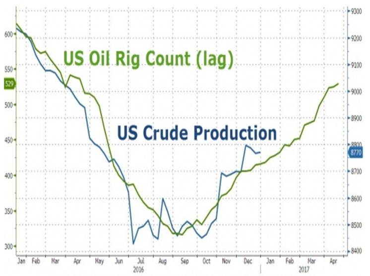 Число буровых на нефть в США продолжило рост, в Канаде +56%