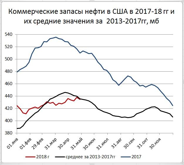 Запасы нефти в США -3,6 мб, добыча +44 тб/д.