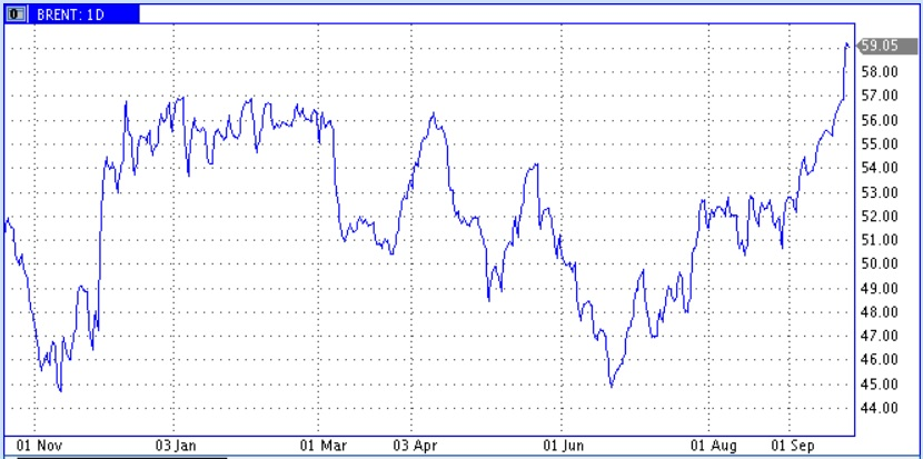 Ракета нефтяных цен