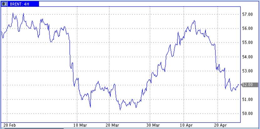 На рынке нефти продолжают кипеть страсти по запасам