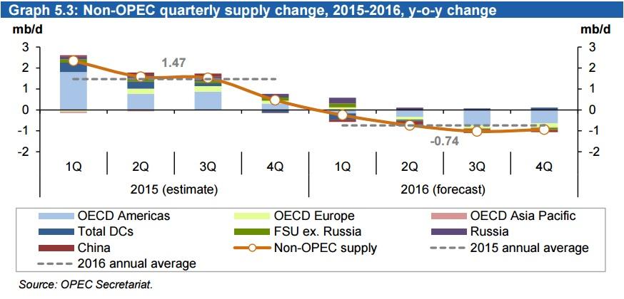 На ОПЕК наджежды нет, но тренд на снижение добычи нефти в США будет продолжен