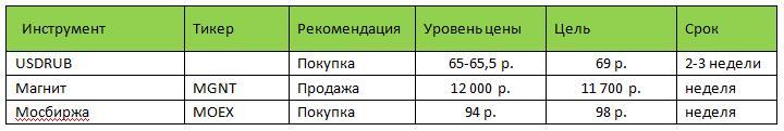 Рубль на прошедшей неделе под воздействием немного подешевевшей нефти снизился на 1,5% относительно доллара и закрыл неделю на уровне 66,5
