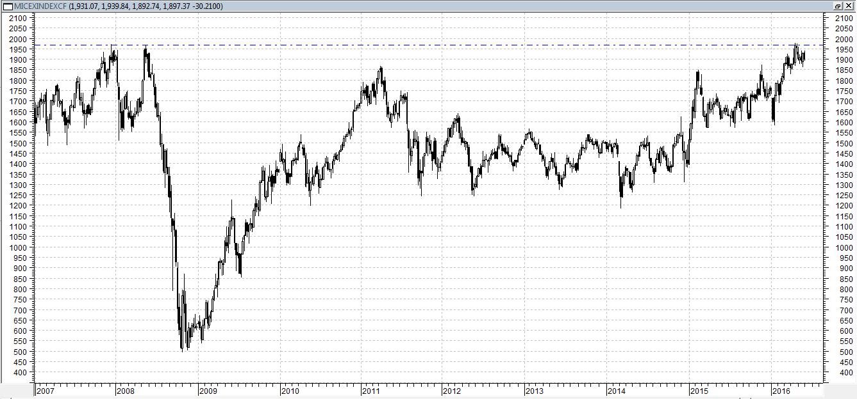 Сегодня индекс ММВБ торгуется в нуле, после вчерашнего падения