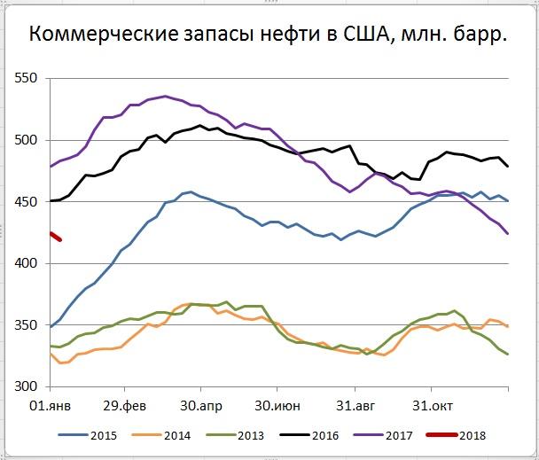 Запасы нефти в США (-4,9)mb, добыча (-290) tb/d