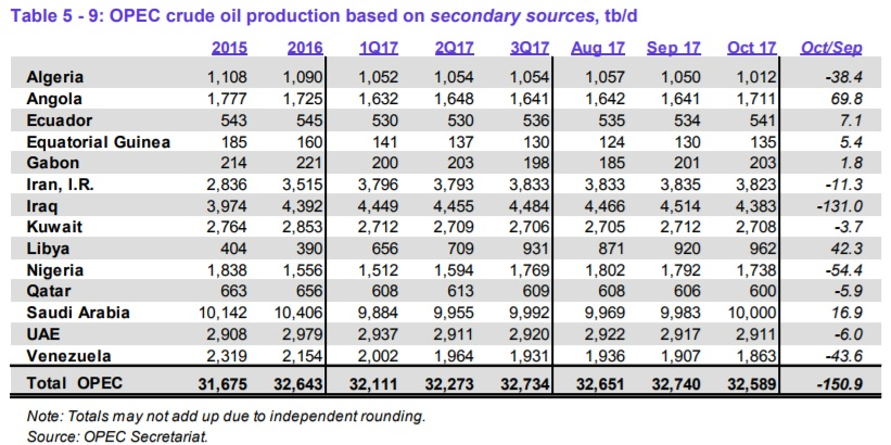Страны ОПЕК показали в октябре снижение добычи на 150,9 тб/д