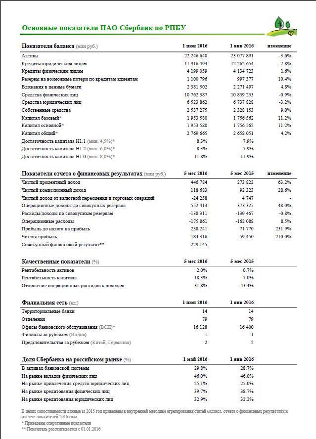 Сбербанк опубликовал отчетность за 5 мес. 2016 г. по РПБУ. Чистая прибыль увеличилась на 210%.