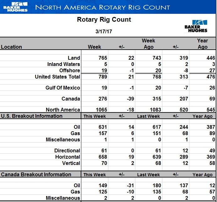 Число буровых на нефть в США стало больше еще на 14 шт.