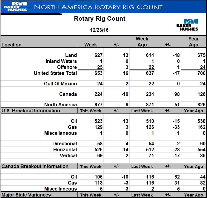 Число активных буровых на нефть в США выросло еще на 13 штук
