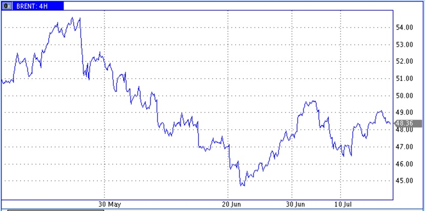 Цены нефти накапливают силы для следующих решительных движений
