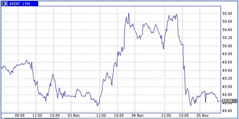 Глава ФРС и данные по запасам и добыче в США провалили цены на нефть