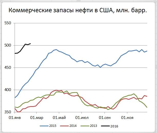 Добыча нефти в США припала, но это не помешало запасам вырасти, а ценам снизиться