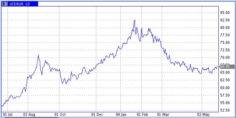 Ожидание роста ставок от ФРС и «бесполезности» заседания ОПЕК способствуют минору