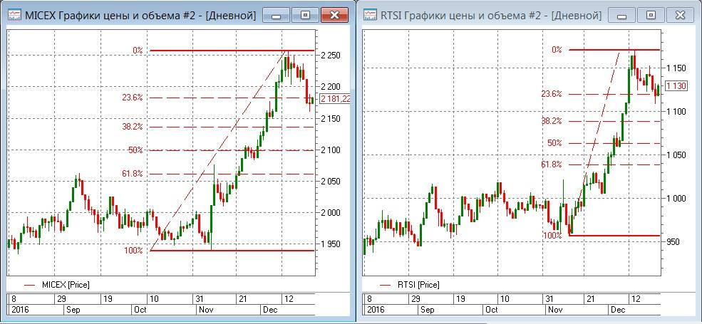 На расслабленном низколиквидном рынке можно ждать выраженных движений