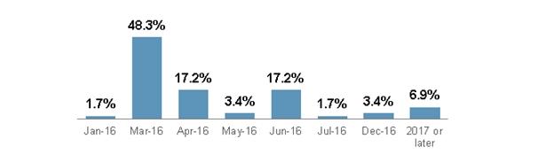 Уверенность инвесторов в декабрьском повышении ставки растет