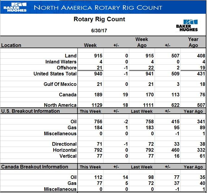 Число активных буровых на нефть в США впервые немного снизилось после 23 недель непрерывного роста