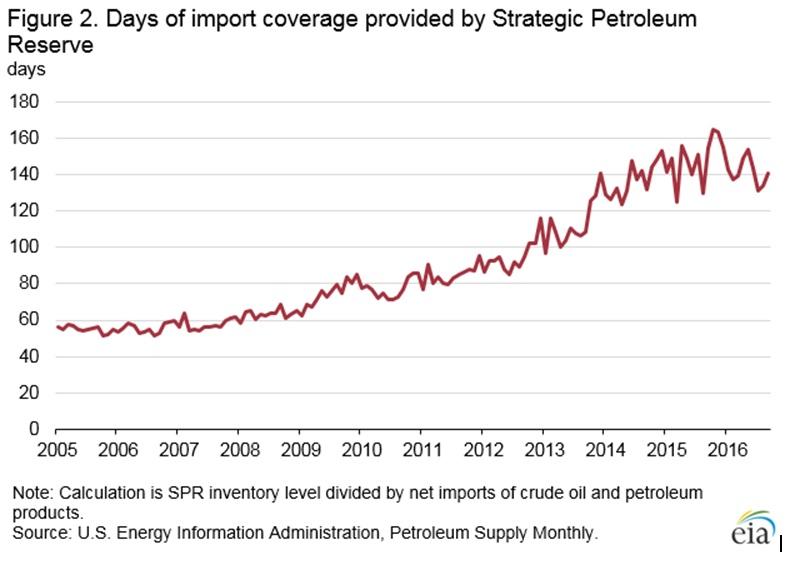 США планируют продать 190 млн. баррелей из стратегических нефтяных резервов