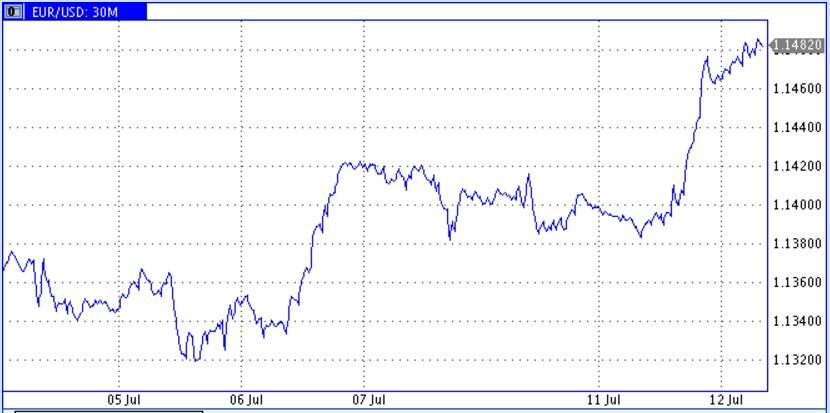 Ожидание снижения запасов в США и реальное ослабление доллара подбросили верх цены нефти