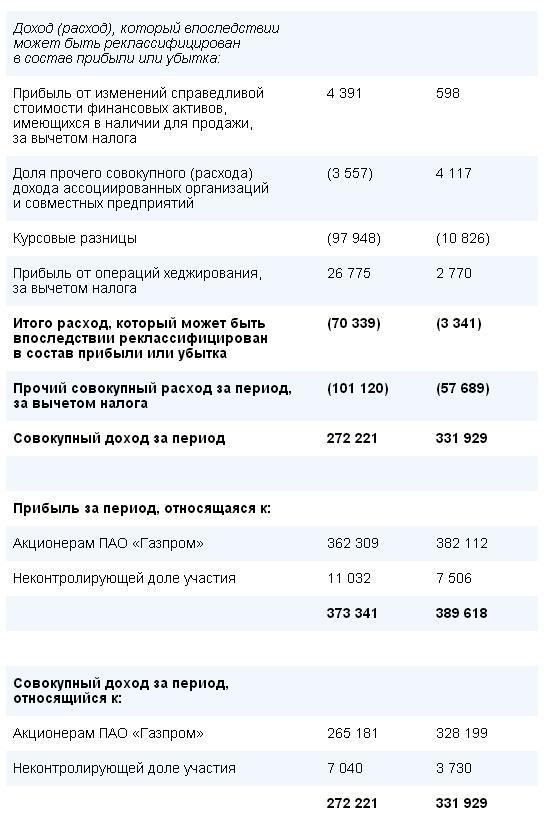 Прибыль Газпрома в 1 кварт. 2016 г. снизилась на 5% - до 362,3 млрд. руб.