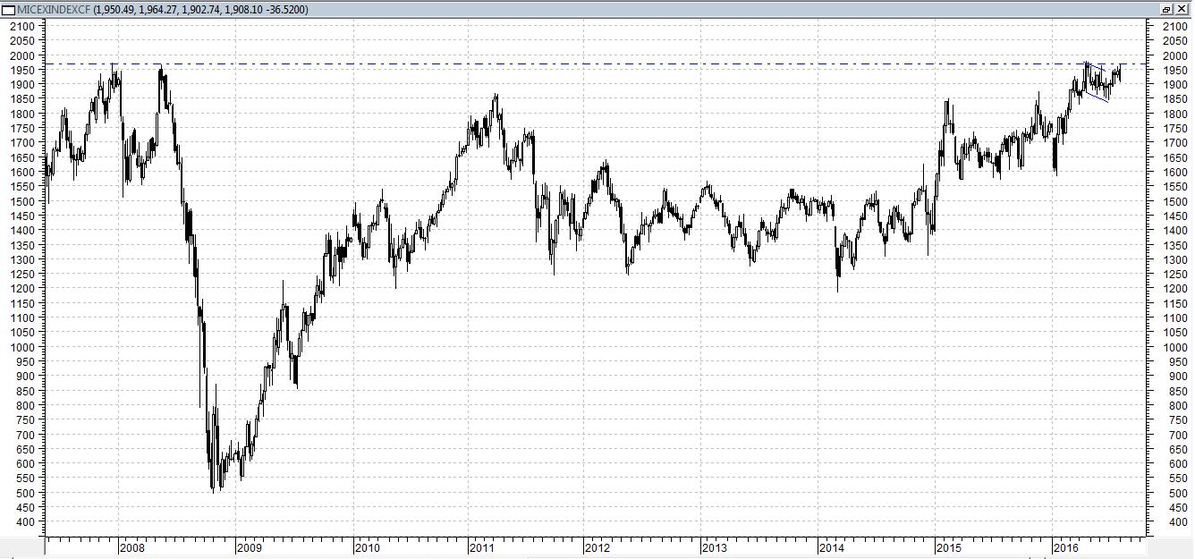 Сегодня индекс ММВБ  торгуется в минусе, менее 1%