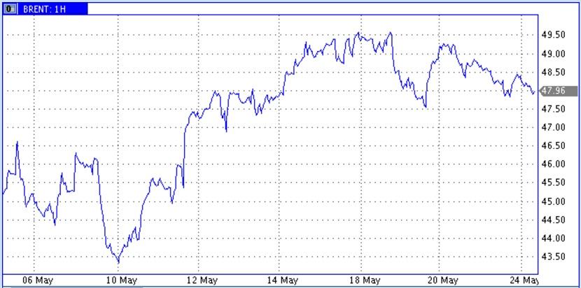 Для начала снижения ценам нефти как будто не хватает финального рывка вверх