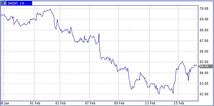 Цены нефти притормозили рост, но слабеющий доллар может и еще подтолкнуть их вверх